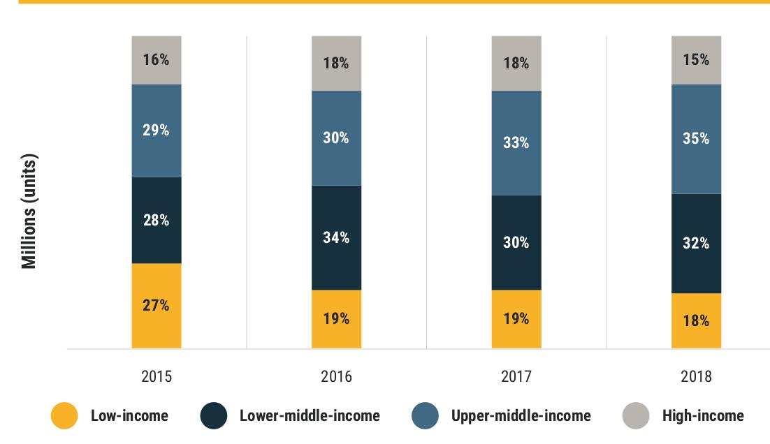 Доля подержанных легковушек, ввозимых в страны с разным уровнем доходов (4 категории: высший, выше среднего, средний и низкий). Из доклада UNEP