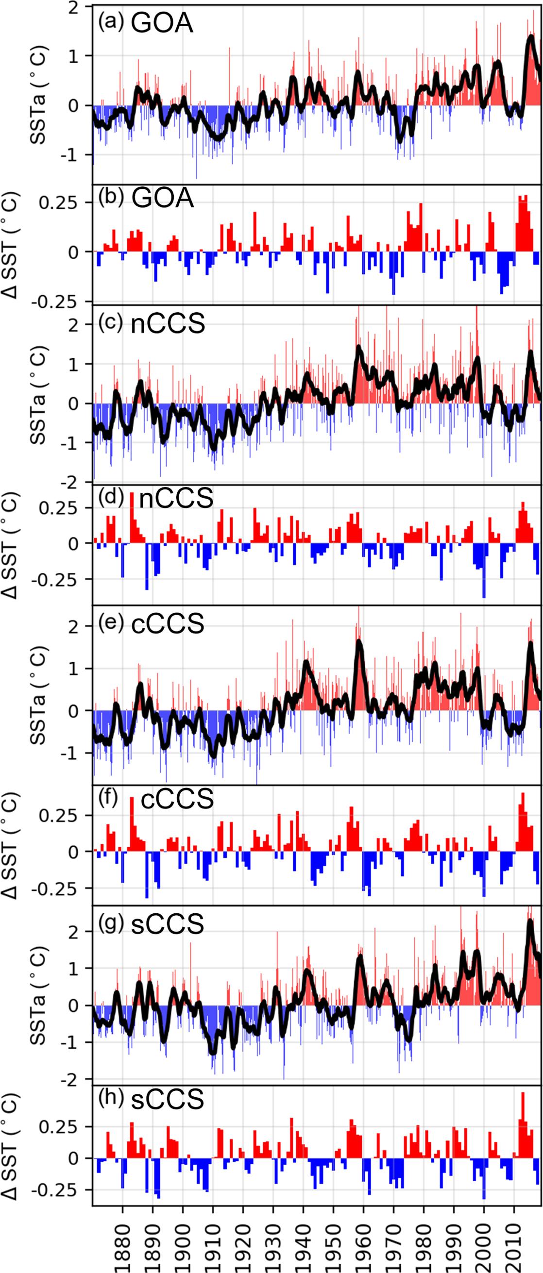 Экстремальная смертность и неудача размножения у кайр северо-восточной Пацифики вследствие волны темпа 2014-2016 гг. Показаны данные по температурным аномалиям поверхности воды в регионах, где отметили массовую гибель кайр