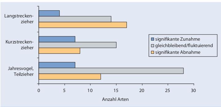 Рис.2. Баланс числа сокративших/увеличивших численность видов в группах с разным характером миграции. Сверху вниз: дальние мигранты, ближние мигранты, оседлые виды или частичные мигранты. Обозначения те же, что на рис.1.