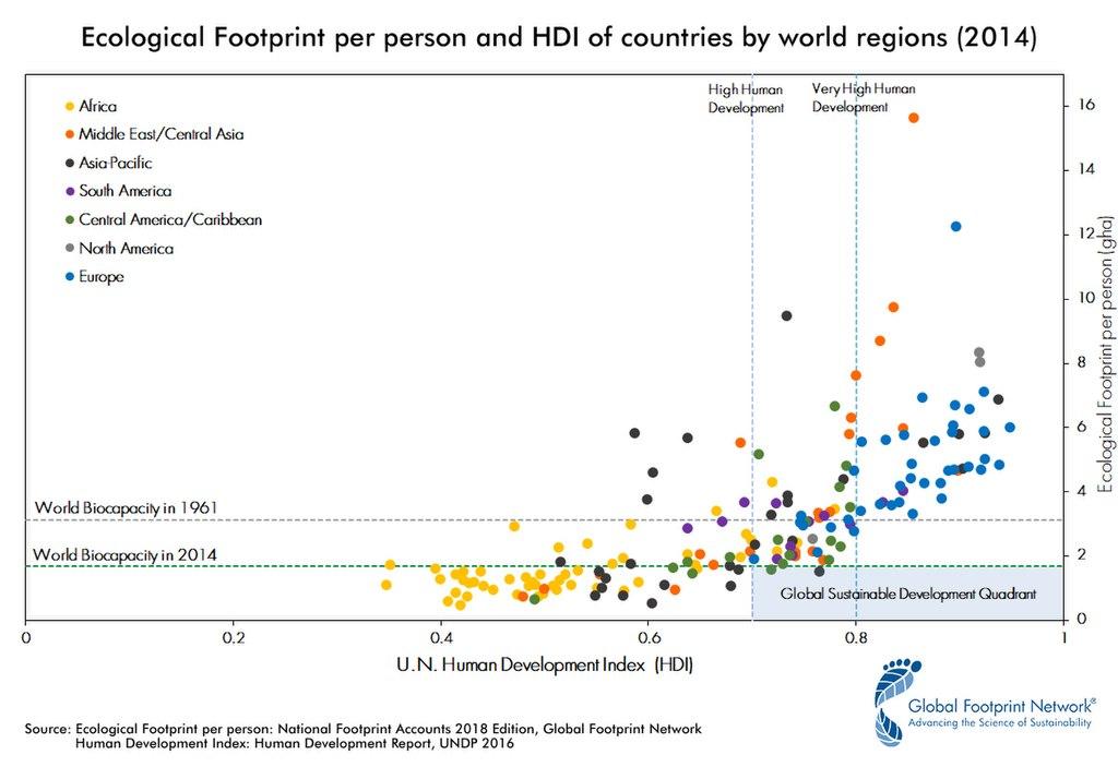 """Зависимость подушевого экологического следа от индекса развития человеческого потенциала разных стран. Видно, что лидирующие в этом списке страны развиваются а) нерационально, растрачивая большую часть природного капитала впустую, б) за чужой счёт, т.к. их """"след"""" превышает среднепланетарное значение, в) разрушение пределов: хозяйственная нагрузка, которую ещё может выдержать биосфера, в 1961 г. была значимо выше, чем в 2014"""