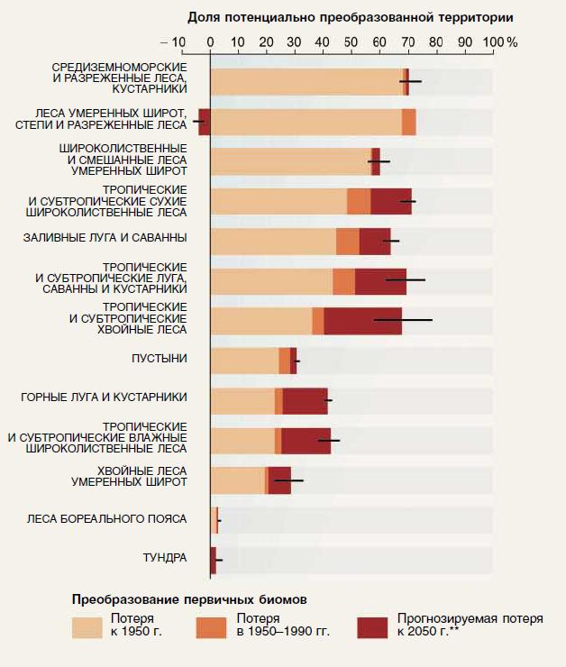 Преобразованность основных биомов суши к 2000 г. и прогноз до 2050 г.