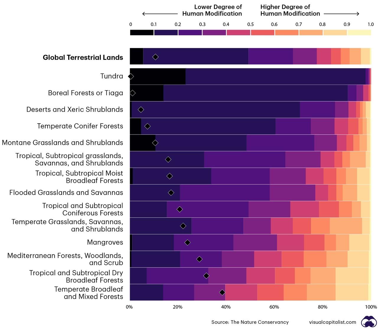 Степень антропогенной модификации основных биомов суши в 2019-2020 (чем синей, тем менее модифицировано, чем красней - тем более). Оценено Ханнахом Кёром на основе 13 форм антропогенной трансформации (stressors): Поселения: плотность популяции, застроенные территории Сельское хозяйство: сельскохозяйственные земли, скот Транспорт: главные дороги, второстепенные дороги, двухпутные автомагистрали, железные дороги Добыча полезных ископаемых и получение электроэнергии: карьеры, нефтяные скважины, ветровые турбины Электроэнергетика: линии электропередача, световое загрязнение. Он оценил роль всех 13ти в трансформации земной поверхности по шкале от 0 до 1 и построил карту, с разрешением ячейки 1 кв.км. В результате анализа карты оказалось, что только 5% земной поверхности нашей планеты не затронуто деятельностью человека (~ только лишь 7 млн кв км земной поверхности). При этом 44% поверхности Земли имеет признаки умеренного антропогенного воздействия (46 миллионов кв км), 13% — несёт следы высокого уровня воздействия (17 млн кв км), а 4% поверхности нашей планеты трансформировано в сильнейшей степени (5.5 млн кв км). Такие сильно трансформированные участки земной поверхности хорошо заметны на территории Китая, Индии и Италии.