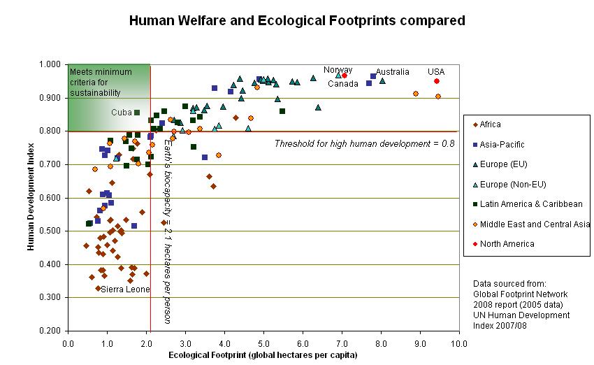 """Экологический след разных наций в сравнении с их индексом развития человеческого потенциала. Любое развитие """"обменивает первое на второе: оно начинается с """"природного капитала"""", часть которого тратится на рост качества жизни людей, в т.ч. и настолько, чтобы они могли и хотели сохранить оставшуюся природу, ещё лучше - восстанавливать нарушенное до чаемой экологической устойчивости. Из графика видно, что а) капиталистическое развитие большую часть природного капитала растрачивает впустую, меньше у стран Фенноскандии, больше у США, но равно впустую; б) в """"зелёный квадрат"""" условий, необходимых для экоустойчивости (достаточный уровень развития общества, достигнутый при небольшом """"следе"""", т.е. за счёт эксплуатации своих собственных природных сообществ, не других континентов, как у """"золотого миллиарда"""") из развитых стран удовлетворяет лишь Куба - и были бы здесь все прочие страны СЭВ, сохранись они к настоящему времени."""
