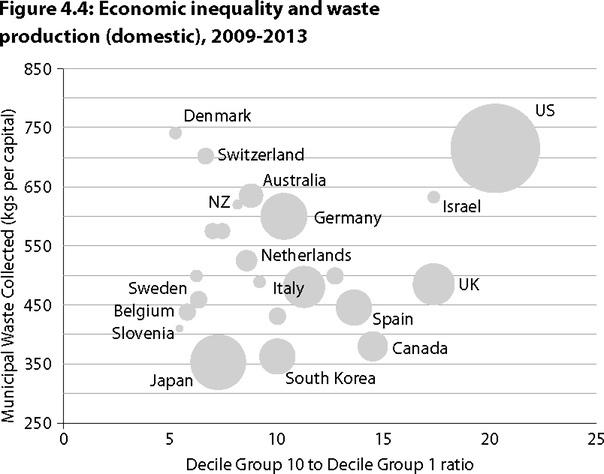 Рост экономического неравенства увеличивает образование мусора (на домохозяйство)