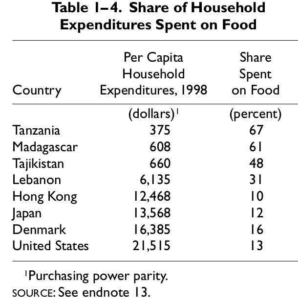 Доля затрат домохозяйств на питание