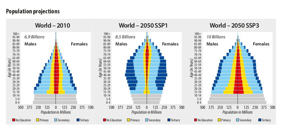 Прогноз демографической динамики к 2050 году, в зависимости от распространения разных форм образования. «SSP1» - сценарий введение высшего и среднего образования по максимуму, в 2050 г. даёт 8,5 млрд.чел; прогноз «SSP3» с сохранением нынешней ситуации преобладания низкого уровня обиразования даёт для 2050 г. 10 млрд.чел. (По: KC S, LKC S, Lutz W (2014) Demographic scenarios by age, sex and education corresponding to the SSP narratives. Population and Environment 35 (3): с. 243–260. DOI: 10.1007 / s11111-014-0205-4