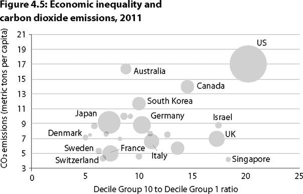Рост уровня экономического неравенства увеличивает выбросы углекислого газа