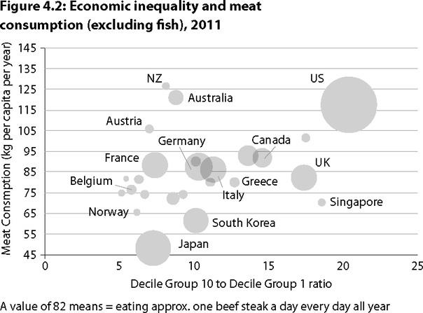Связь экономического неравенства и потребления мяса (но исключая рыбу)