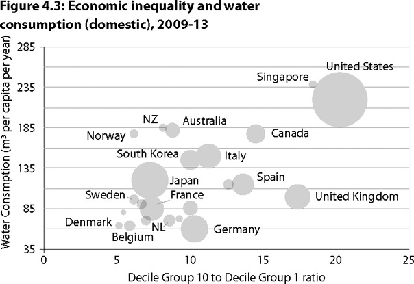 Рост экономического неравенства увеличивает подушевой расход воды