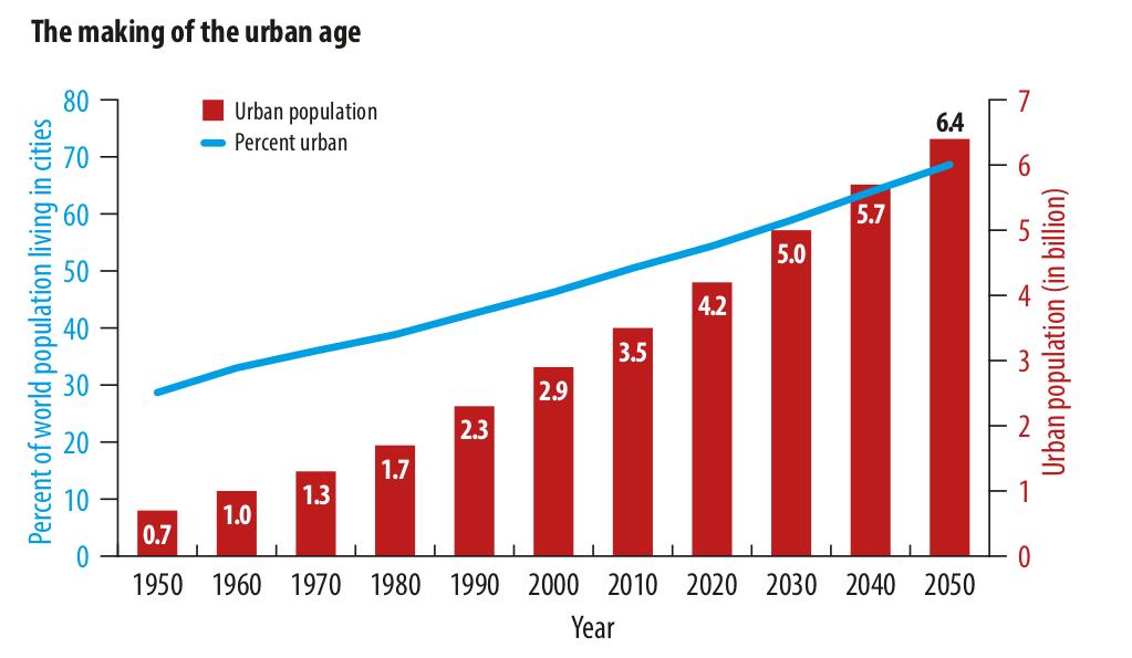 Опережающий рост числа горожан сравнительно с общим населением стимулирует демографический переход на планете. Источник