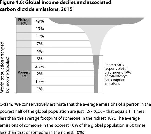 Вклад групп населения земли с разным доходом в выбросы углекислого газа