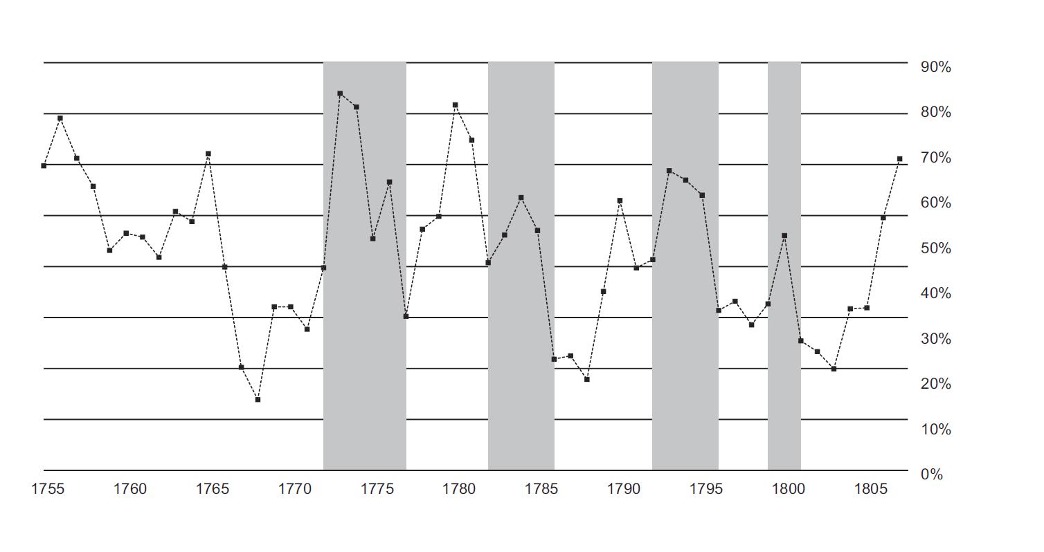 """График 2. Процент порабощенных африканцев, проданных на """"конечных рынках"""" Ямайки и Северной Америки, 1755-1807 годы Источники: TASTD, estimates section, невольничьи суда под Британским флагом"""