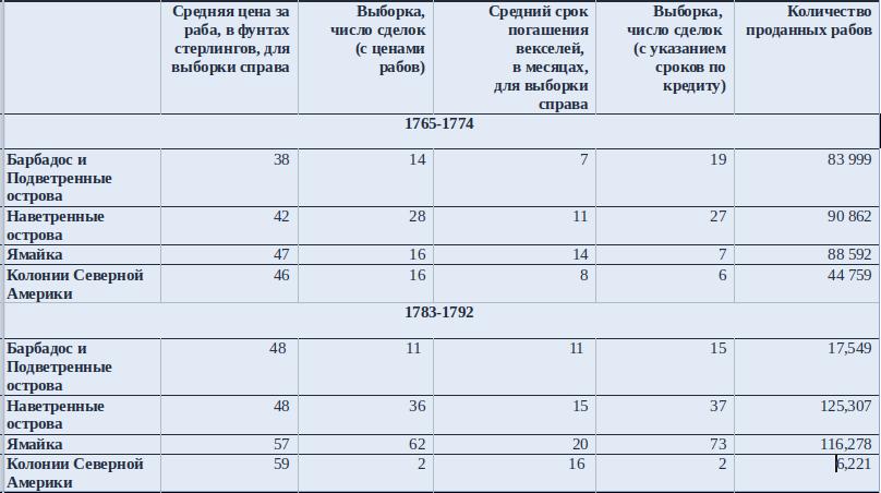"""Таблица 1. Средние цены на рабов и сроки погашения по трюмным векселям в британской Атлантике, 1765–1774 и 1783–1792 годы Источники и методология: Сроки погашения по векселям взяты по тем же источникам, что приведены для Графика 1. В некоторых документах указаны только цены на рабов или только условия по кредитам и сроки погашения, отсюда и наличие двух выборок и разница в их размерах. Скорректированные цены на рабов взяты из TASTD. Авторы TASTD подсчитывали цены, приводя их к общему показателю — цене продажи """"первичного"""" раба мужчина на Ямайке за наличные деньги. То есть это """"разница в цене между рынком, на котором раб был фактически продан, и ценой на Ямайке. Так, если бы пленник был продан на одном из восточно-Карибских островов, мы делаем небольшую поправку в сторону увеличения цены, в которой отражены десять дополнительных дней плавания, которые требовались, чтобы добраться до Ямайки от островов"""" {т.е. раб, который """"дешево"""" был бы продан на островах, при прибытии на Ямайку стоил бы дороже}. Авторы TASTD базы данных также скорректировали цены в """"постоянные"""" фунты стерлингов - то есть с поправкой на инфляцию - и дефлировали цены по известным срокам погашения по векселям. Таким образом, цены в TASTD позволяют провести близкое к истине сравнение между регионами и во времени. Число проданных рабов взято из раздела TASTD, посвященного расчетам (estimates section), откуда почерпнуты данные по судам под британским флагом. Барбадос и Подветренные острова включают в себя Барбадос, Антигуа, Сент-Китс и Монтсеррат-Невис, в поле данных """"Регионы высадки"""" (Disembarkation regions) TASTD. Наветренные острова включают в себя Гренаду, Доминику, Сент-Винсент и Тринидад/Тобаго в той же области. Ямайка и Северная Америка — это соответствующие регионы из TASTD."""