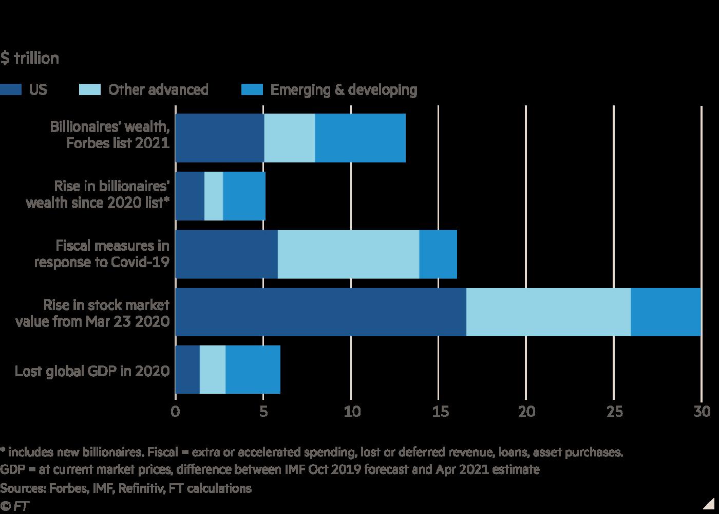 Обозначения. Шкала У — богатство миллиардеров, % от ВВП страны. Тёмно-синий цвет — США, голубой — другие развитые страны, синий — новые независимые и развивающиеся страны. Строки сверху вниз: богаство миллиардеров по списку Форбс 2021 г.; его прирост по сравнению с 2020 г.; фискальные меры в ответ на пандемию; рост на фондовой бирже с 23.03.2020 г.; потери глобального ВВП в 2020 г. (обратите внимание, довольно точно соответствующие приросту состояний сверхбогатых).
