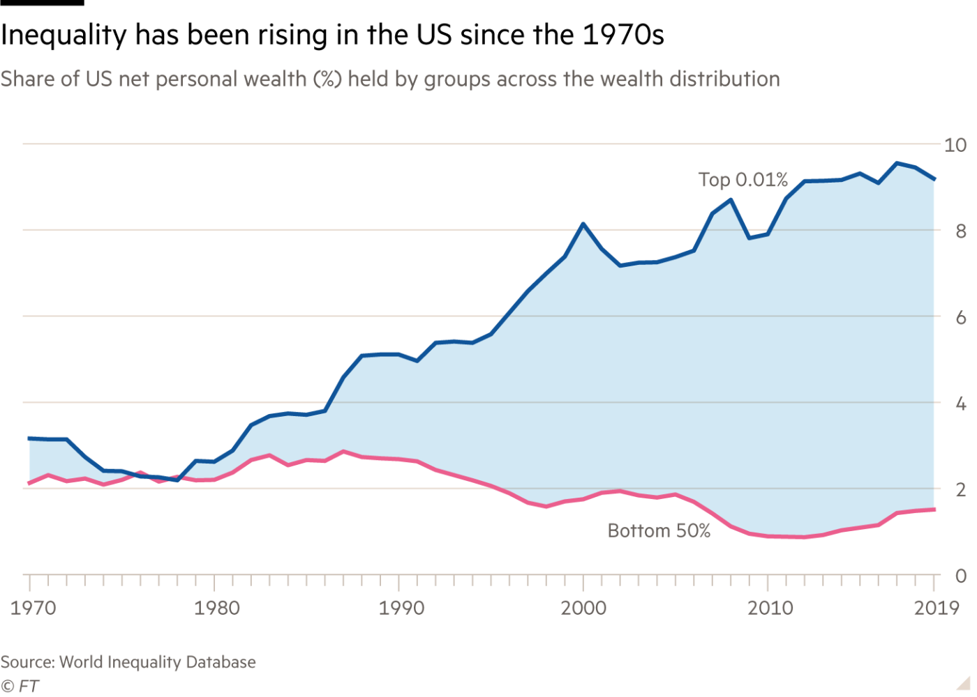 Рост неравенства в США с 1970-х гг. Показан % национального дохода, присваиваемый сверхбогатыми («верхний 0,01%) распределения по доходам) и основной массой населения («нижние 50%»)