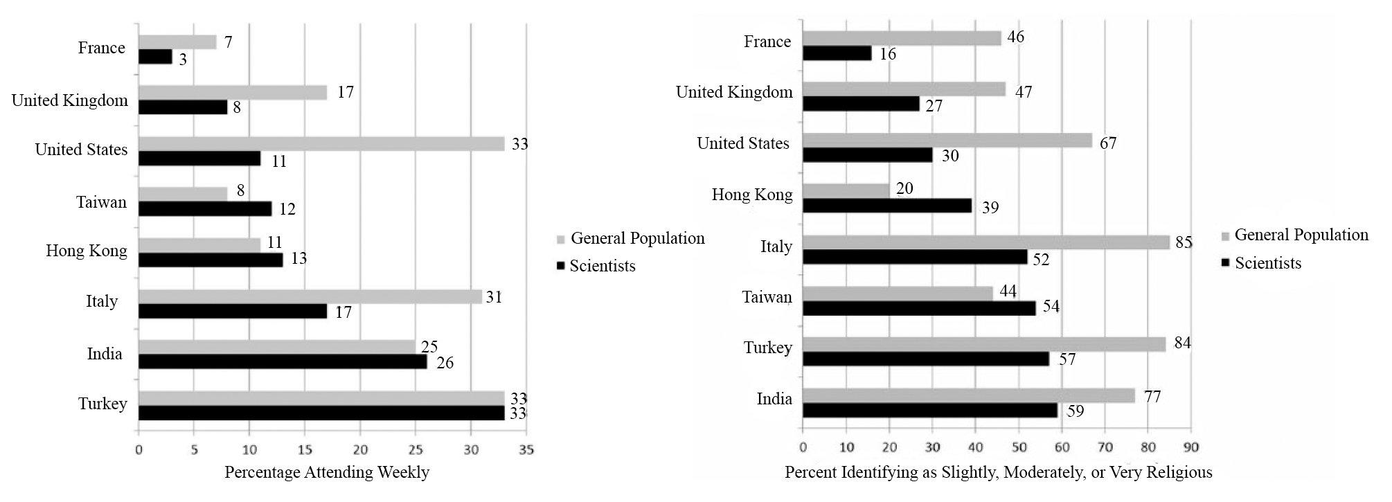 """Доля ученых, посещающих религиозные службы хотя бы раз в неделю (слева) и считающих себя в той или иной степени религиозными (справа), по сравнению с остальным населением. Из """"Троицкого варианта"""", оригинал исследования - Rice et al., 2015"""