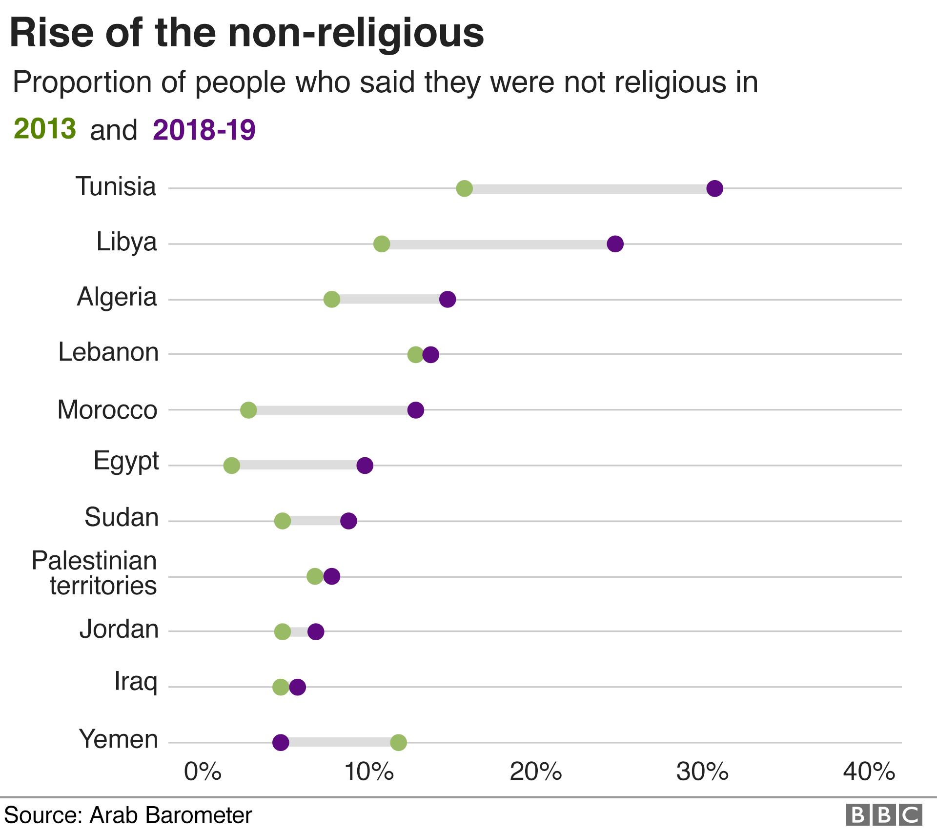 Доля неверующих среди опрошенных в разных странах